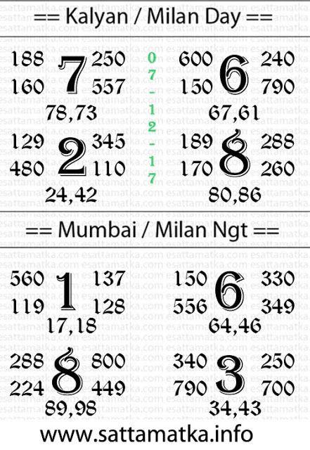 Kalyan Mumbai Milan Sattamatka Open To Close Daimond Parcha Chart