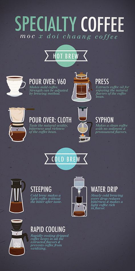 Ministry of Coffee Mural \ Infographic Menu Design on Behance - coffee menu