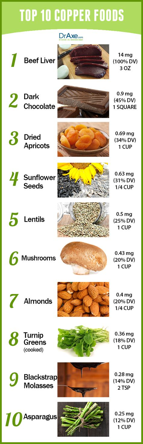 Benefits of copper include healthy skin, slows aging, brain health and increased energy! Try these Top 10 Copper Rich Foods to get your daily dose! - http://draxe.com/top-10-copper-rich-foods/