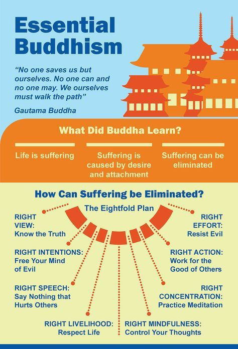 Image result for Buddhism pics and infographic