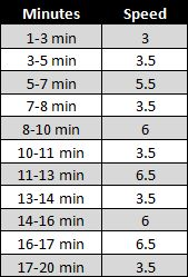 This interval treadmill workout is tailored especially for beginners and is only 20 minutes long! Set your incline to 1.