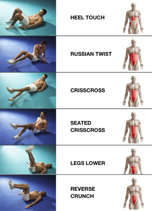 Where your ab workout is targeting