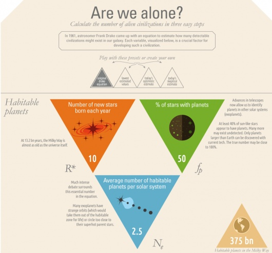 Interactive chart to calculate the number of alien species in the galaxy. Via TED