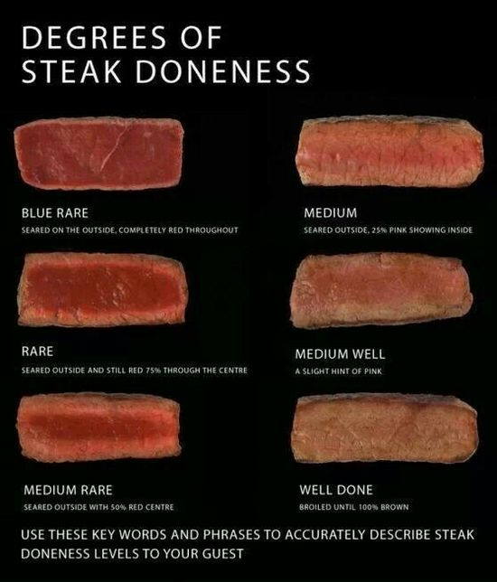 Steak cooked guide