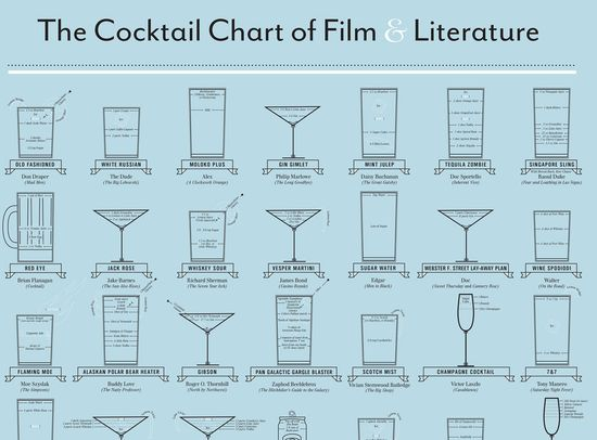 How Your Favorite TV and Movie Characters Get Drunk - The cocktail chart of films & literature