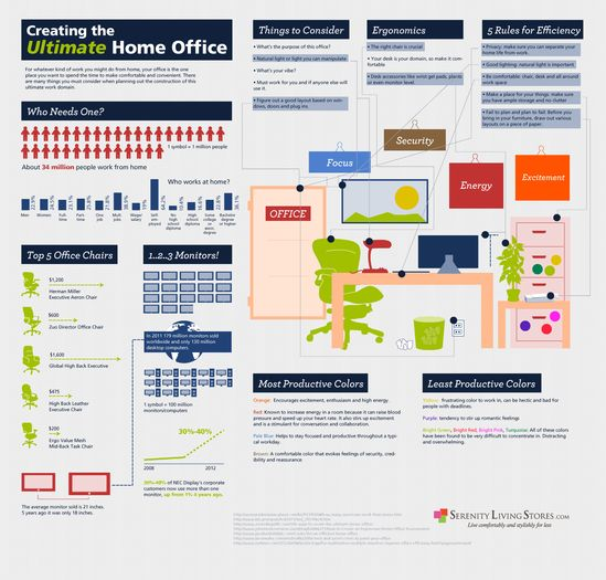 Creating the ultimate home office infographic