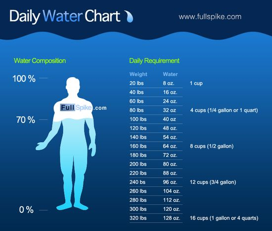 Daily Water Chart - great i need more than 8 cups :(
