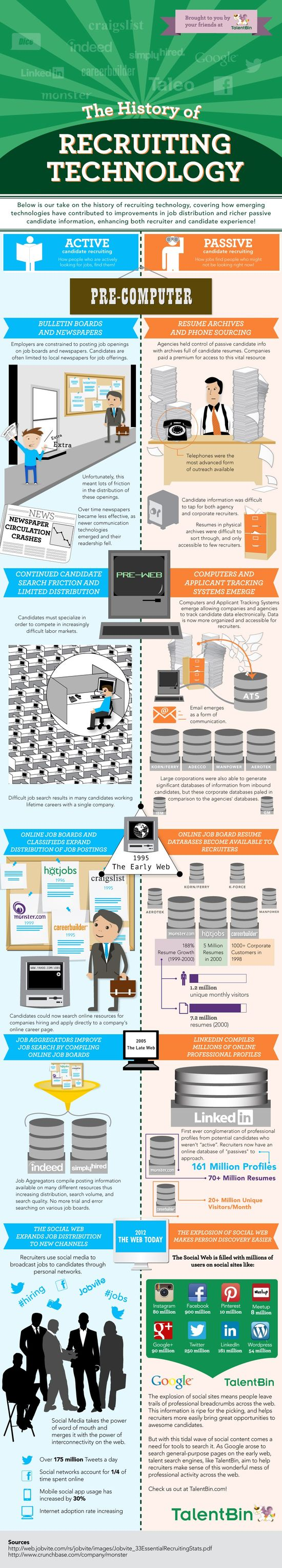 the history of recruiting technology infographic