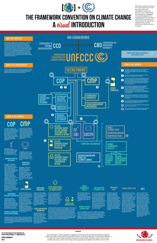 The United Nations Framework Convention on Climate Change – Infographic