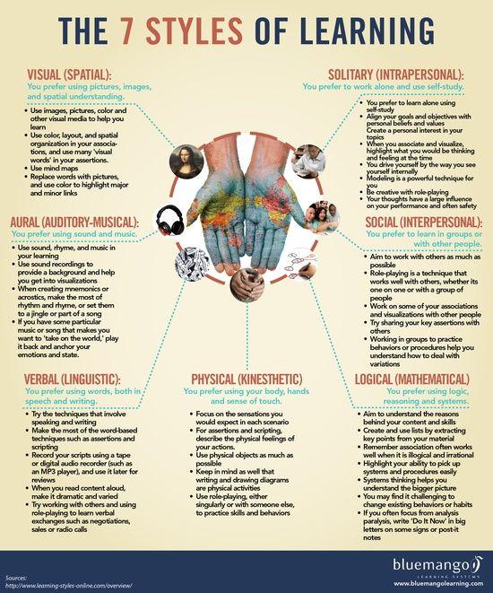 7 styles of #self personality #softskills #soft skills