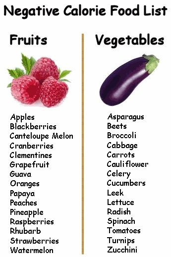 Here is a list of negative calorie foods.  What it means is that when you eat these foods raw or in some cases slightly cooked with nothing on them   your body burns more calories digesting and processing them than what is in the actual food itself. For a healthy weight loss and a little boost add some of these foods to your diet each day. Most are full of nutrients and wont weigh you down.