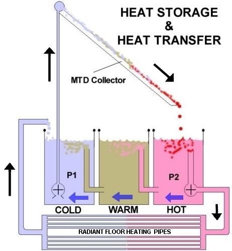 Do It Yourself: Solar Heat Storage