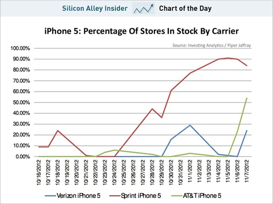 Apple's iPhone 5 Supply Is Finally Improving