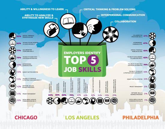 Employers Identify Top 5 Job Skills[INFOGRAPHIC]
