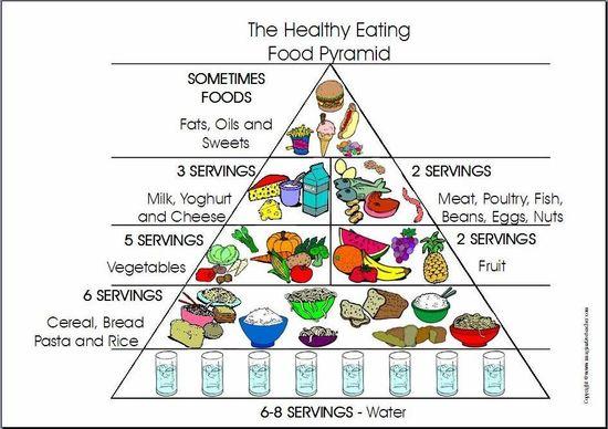 Healthy Eating Food Pyramid!