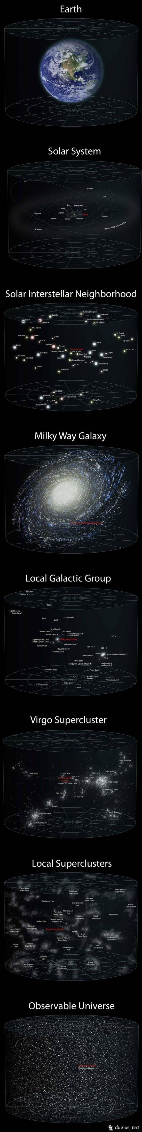 The vastness of our universe and perspective