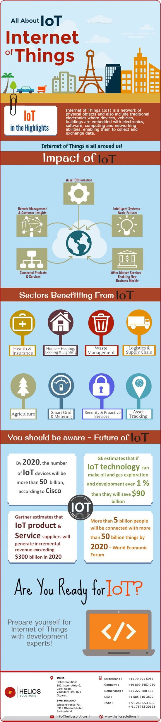 All About IoT – Inte
