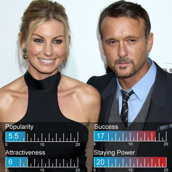 Tim McGraw and Faith Hill listed at #28 on Zimbio's 100 Hottest Celebrity Couples of 2012