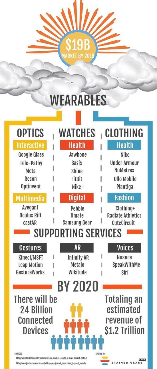 Wearables infographi