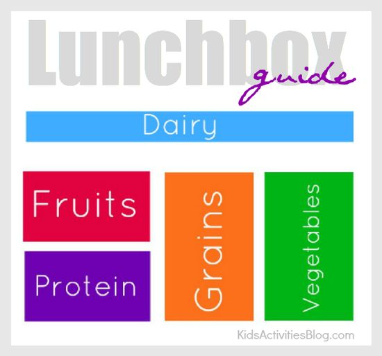 Cool lunch box guide based on My Plate recommendations - help kids pack a healthy meal for school lunches!