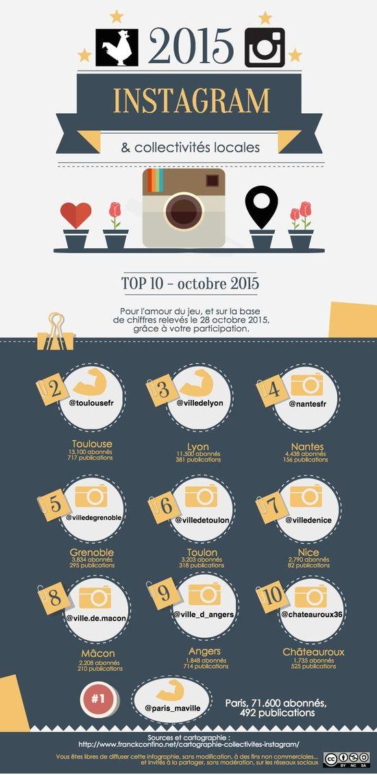 TOP10 des collectivi