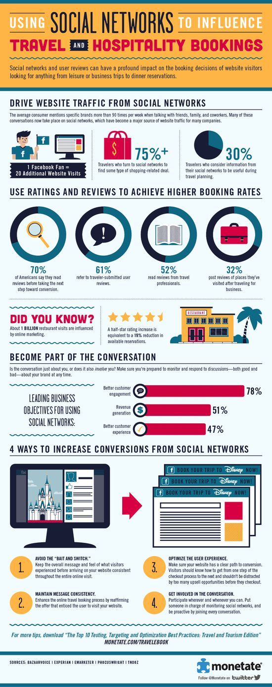 Using Social Networks to Influence Travel and Hospitality Bookings #infographics