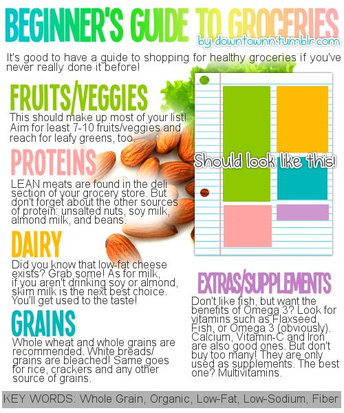 Beginner's Guide to Healthy Groceries - a guide if you've never really done it before!