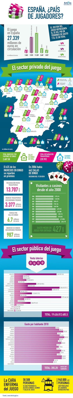 España ¿país de jugadores?