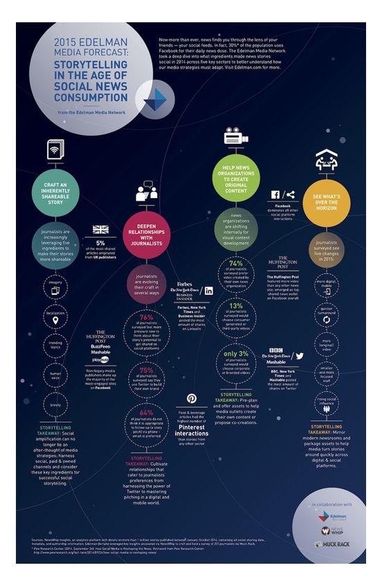 Infographie social-m