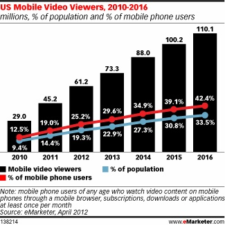 Video, Social Boost US Mobile Content Consumption