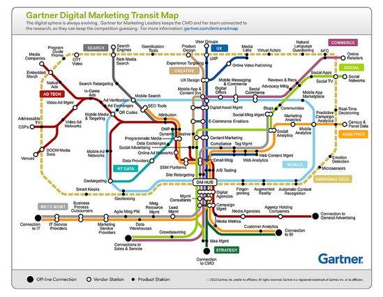 Gartner Digital Marketing Transit Map by Gartner Pictures