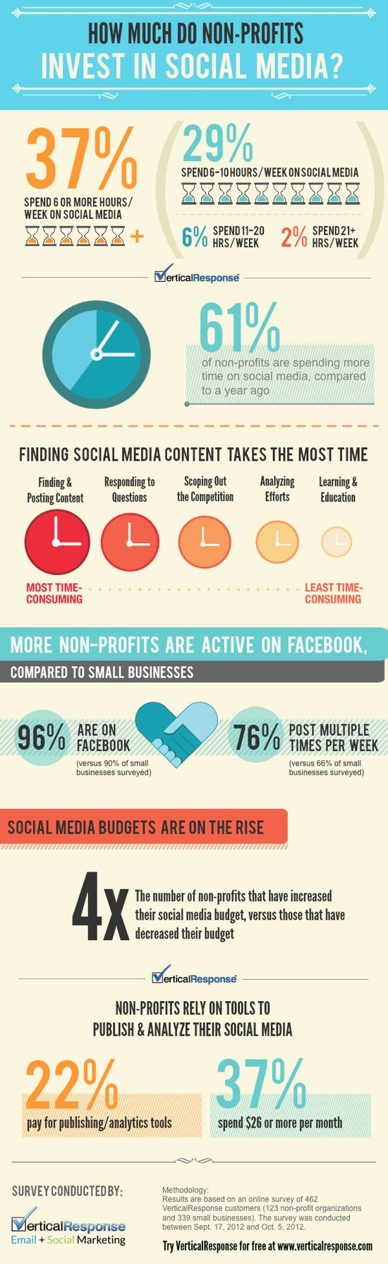 The majority of non-profits invest between 6-10 hours on social media each week.