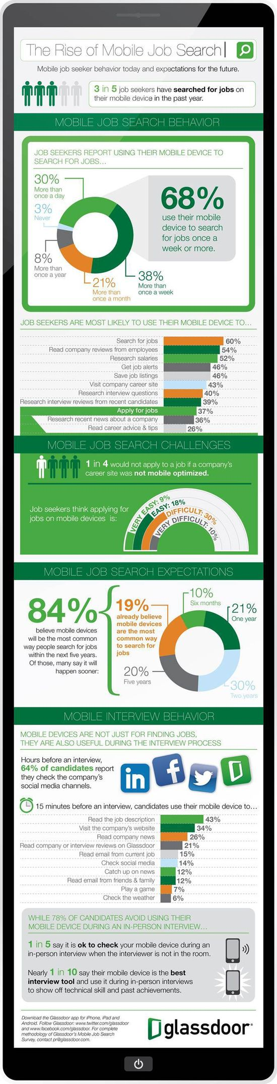 The Rise of the Mobile Job Search [Infographic]