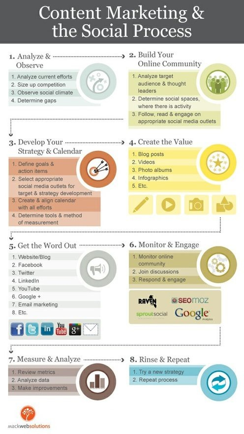 The 8 steps to conquering content marketing and the social process.