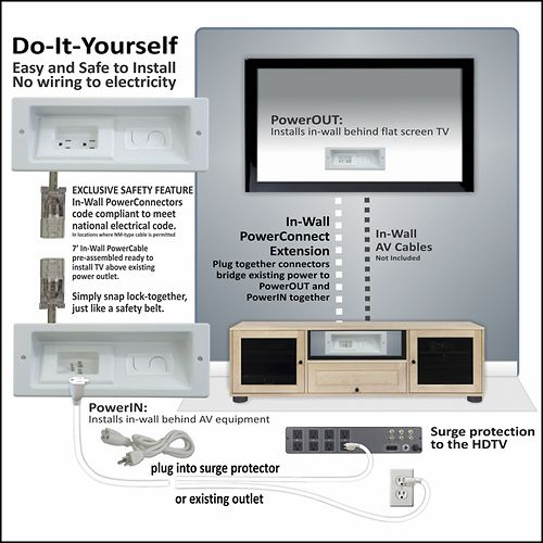 In Wall DIY power cable system! No more cords visible from wall mount tv
