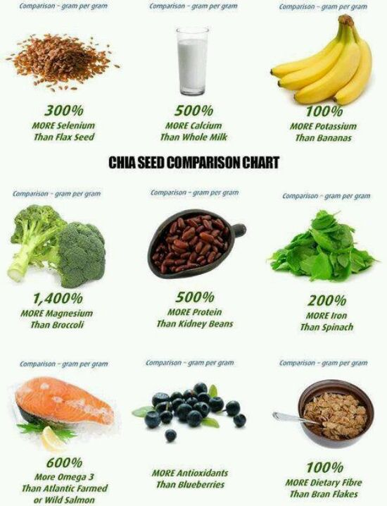 Chia seeds in EVERYTHING