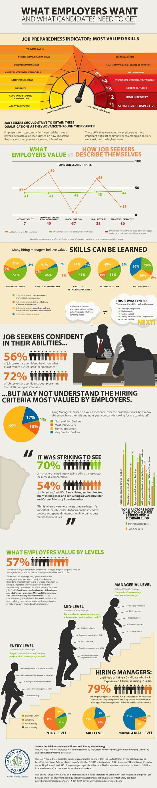 What Employers Want and What Candidates Need to #softskills #soft skills #self personality