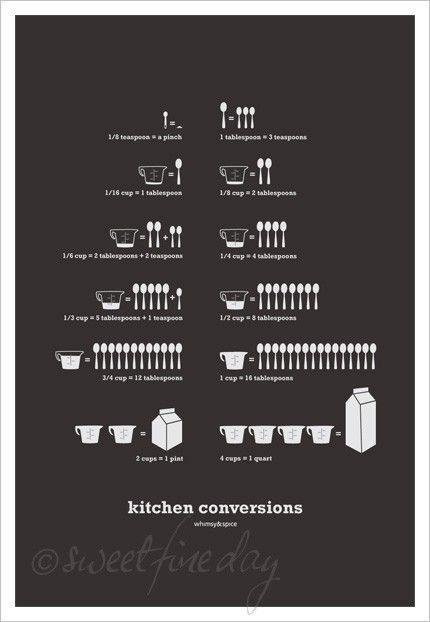 Kitchen Conversion poster