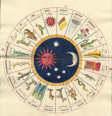 Watercolor illustration of the Toltec Calendar [19th century] in the  Mexico Collection among the Yale University Library manuscript offerings