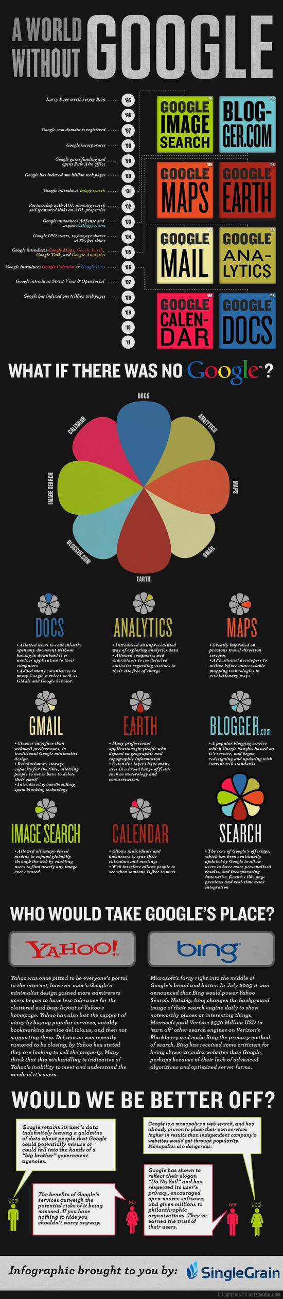 A World without Google. Would we be better off? #infographic