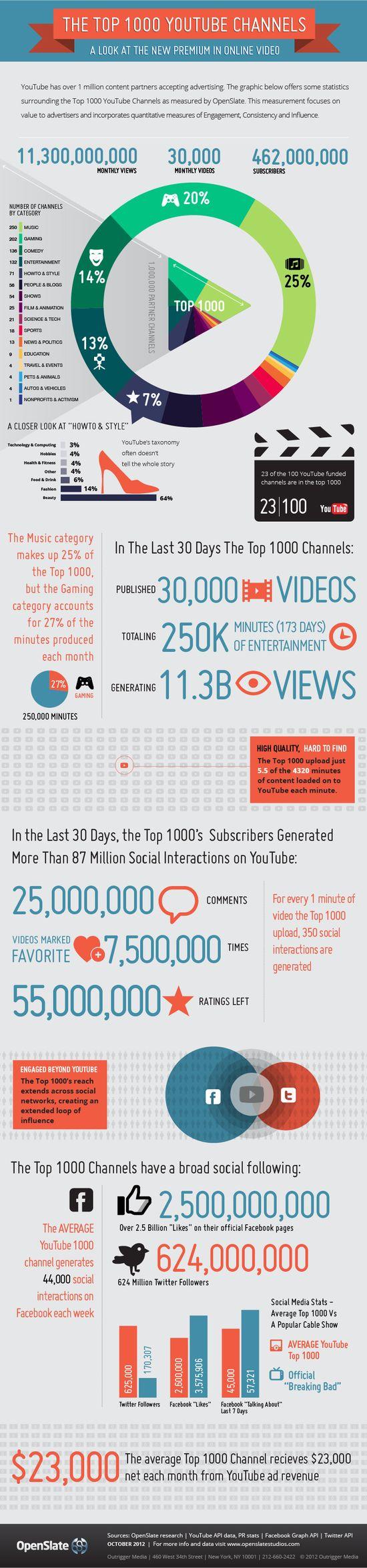 Najlepsze kana?y w YouTube generuj? ?rednio 23 tysi?ce dolarów zysków z reklam