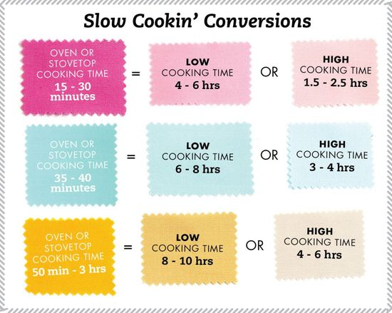 Slow Cooker Conversion Chart - Do you have a recipe you want to try in the crock? Use this handy little conversion chart to modify cooking times for your oven-baked recipes. Set the adjusted time and temp, and let the crock do the cookin'! Print here.