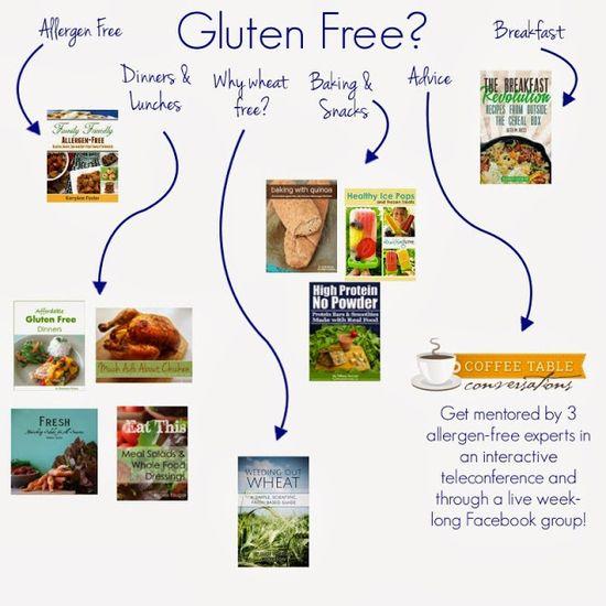 Gluten Free Help