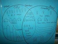 Venn Diagram for Urban, Suburban, and Rural