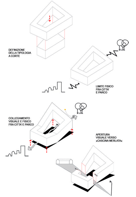 Concept schemes of the competition proposal Cascina Merlata Milan, Italy. Design by Laurent Didier and Stefano Cerolini.