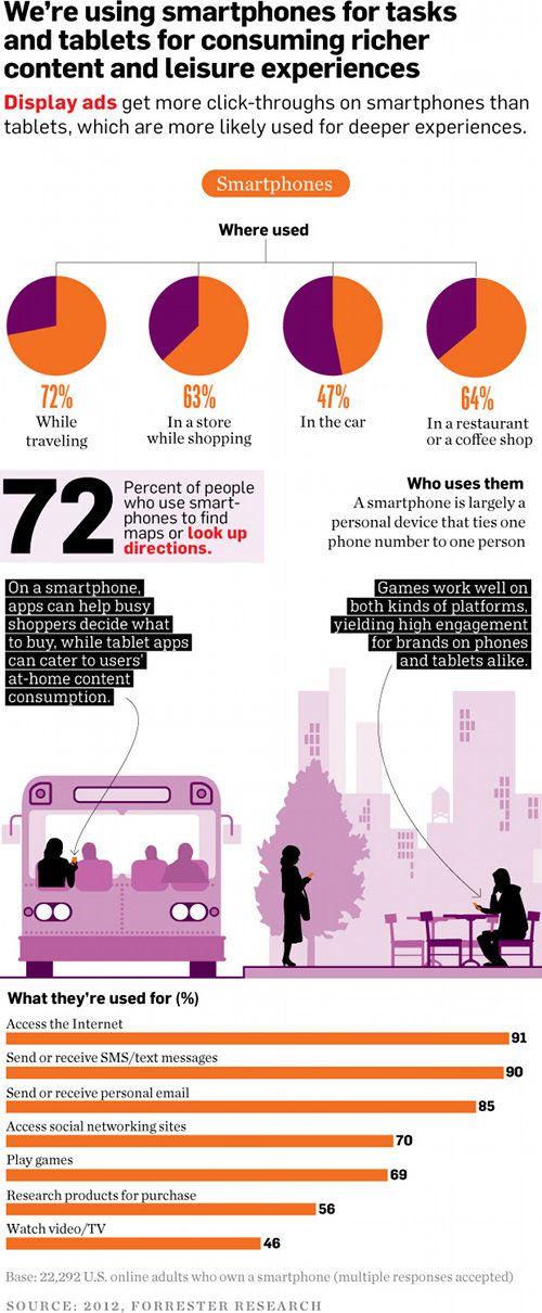 #Infographie sur les usages des smartphone et des tablettes aux USA     #mobile