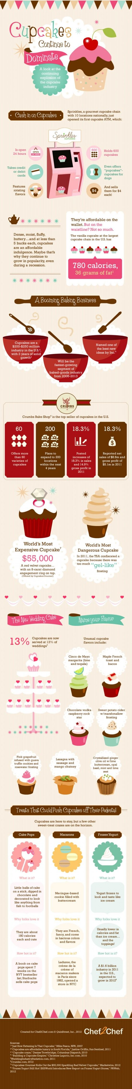 """The world is in love with cupcakes. Sprinkles, a U.S. cupcake chain, just released cupcake ATMs. There's even a TV show, """"Cupcake Wars,"""" on Food Network, dedicated to finding the best cupcakes in the world."""