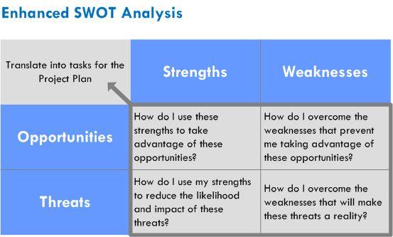 Swot analysis for egg company