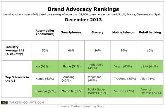 Brand Advocacy Rankings