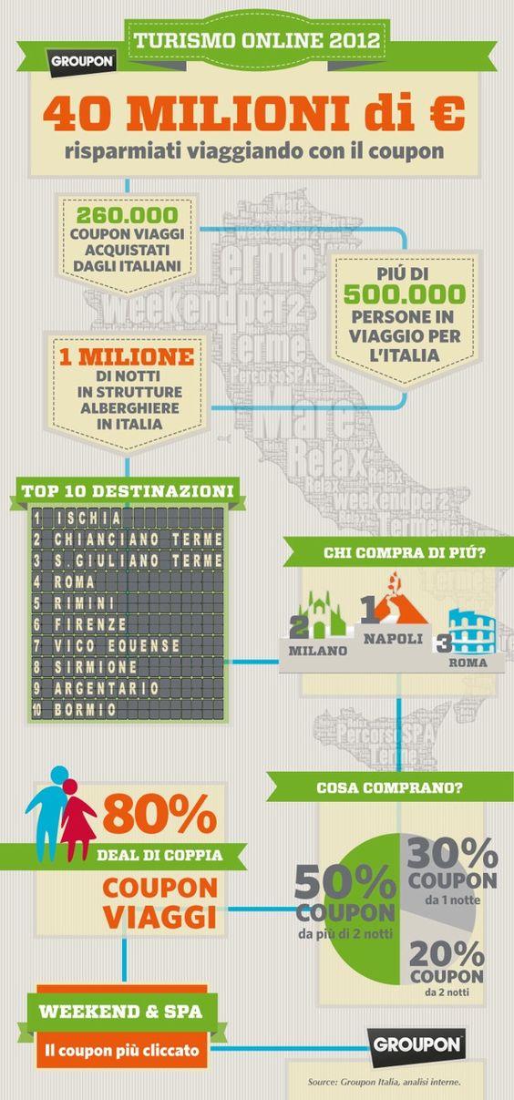 Più di 500mila persone in viaggio con Groupon!